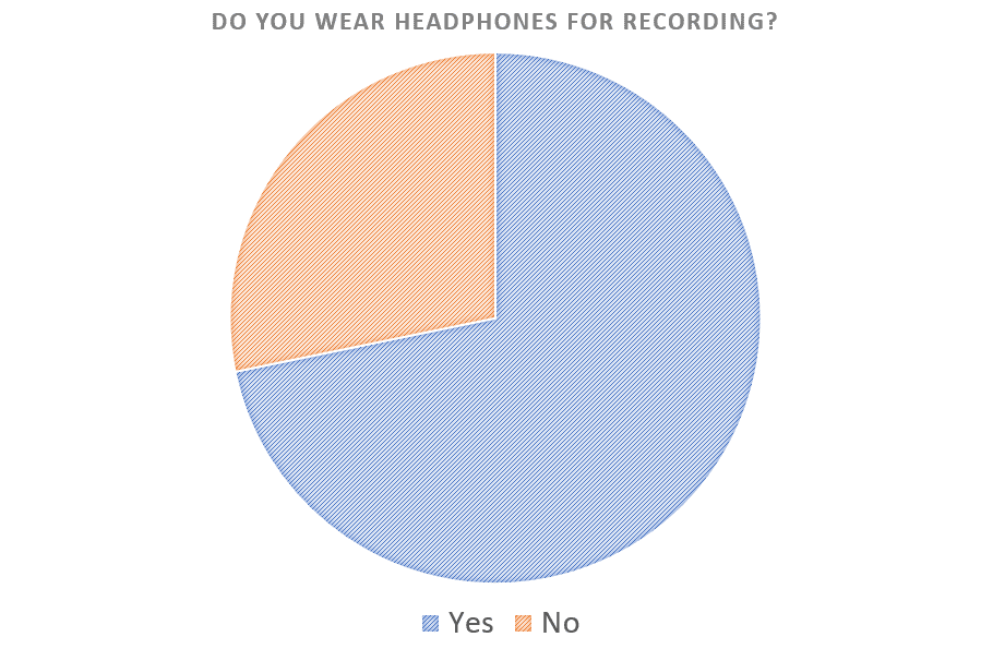 Table showing if people wear headphones for recording when using podcast equipment