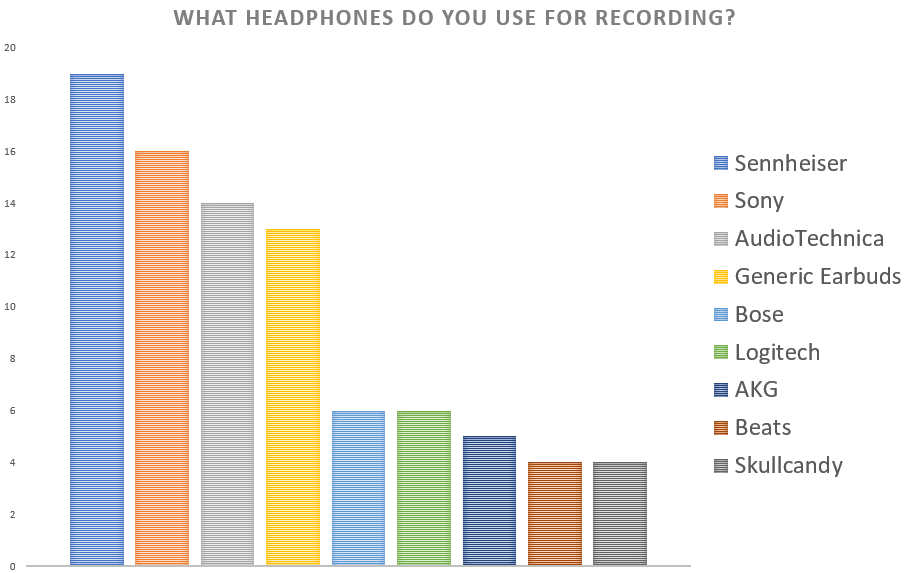 Table showing types of Headphones people use for podcast equipment