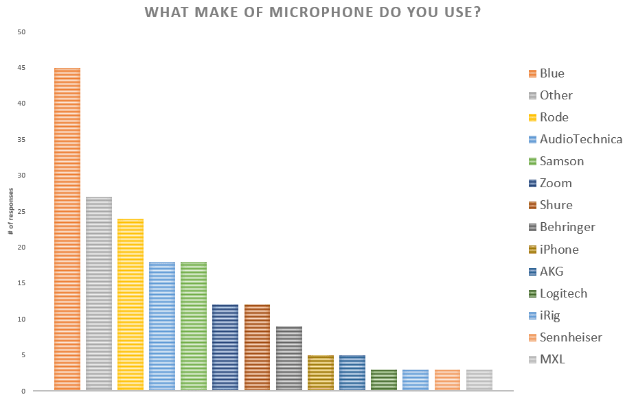 Table of Make of Microphones People Use As Podcast Equipment