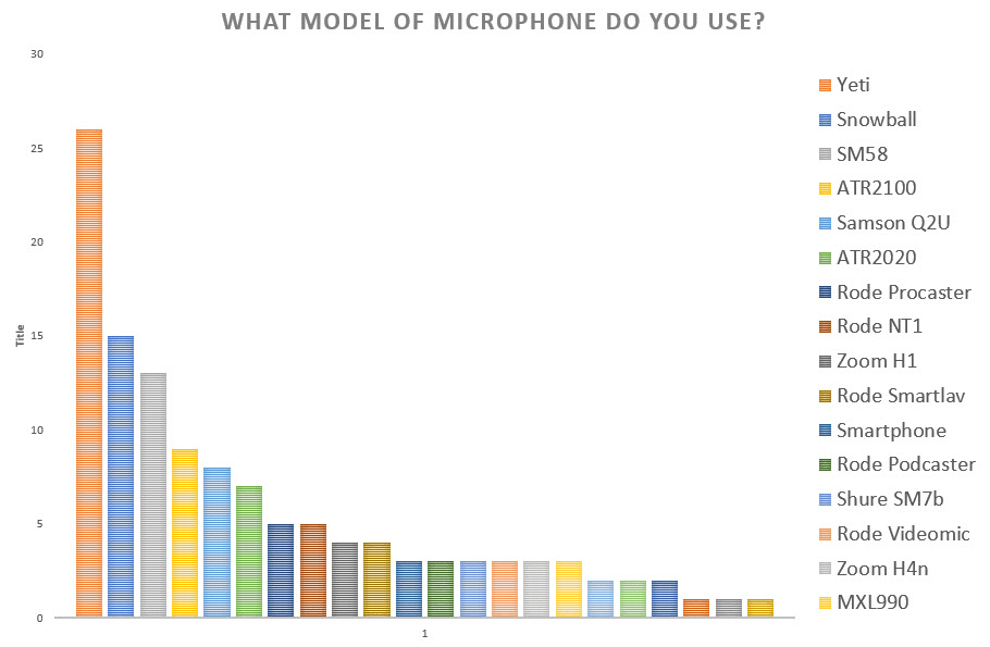 Table Of Models of Microphone That People Use As Podcast Equipment