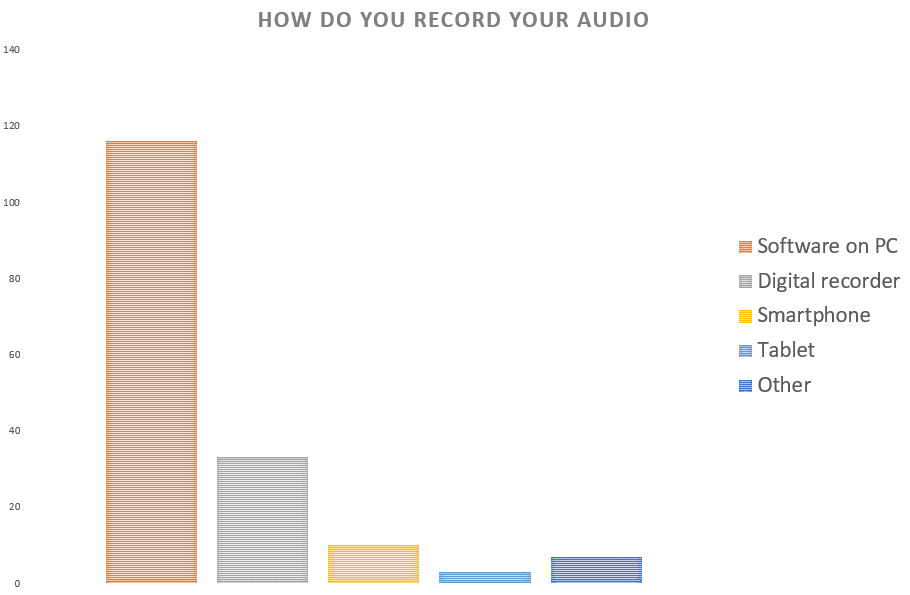 Table showing how people record their audio when using podcast equipment