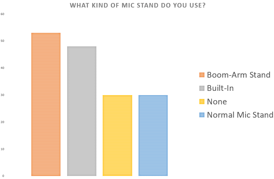 Table showing what kind of Mic Stand people use for Podcast Equipment
