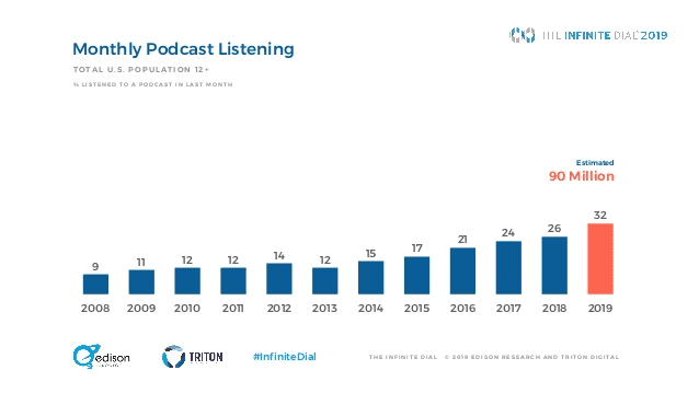 Podcast Stats: Monthly Listening