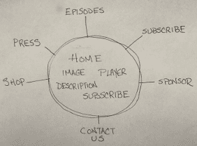 A sketch of a sample web site.