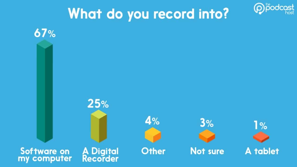 podcasting gear stats: what do you record into