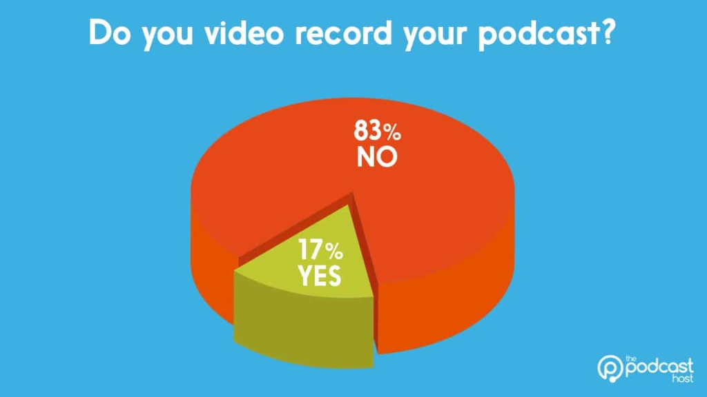 podcasting gear stats: video recording