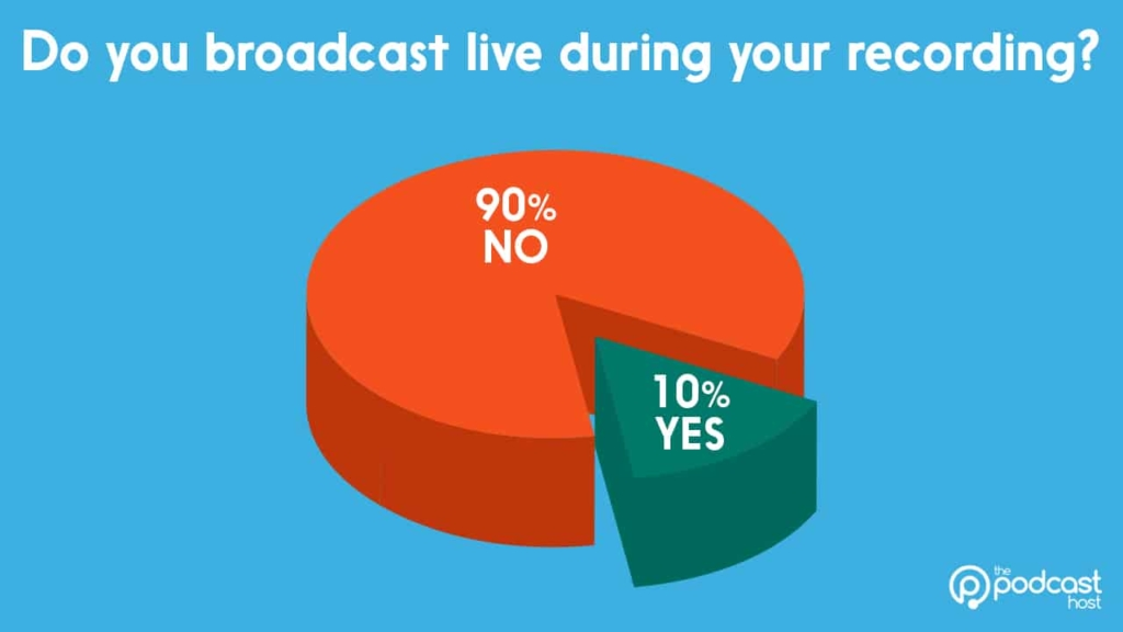 podcasting gear stats: live recording