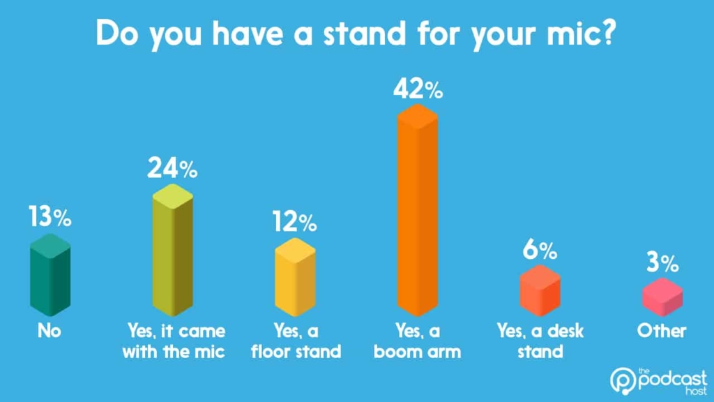 podcast equipment stats - mic stands