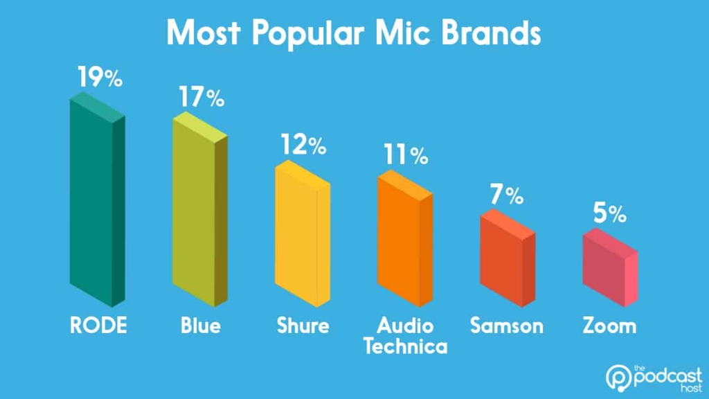 podcast equipment stats - most popular mic brands