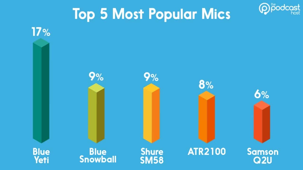 podcast equipment stats - most popular mics
