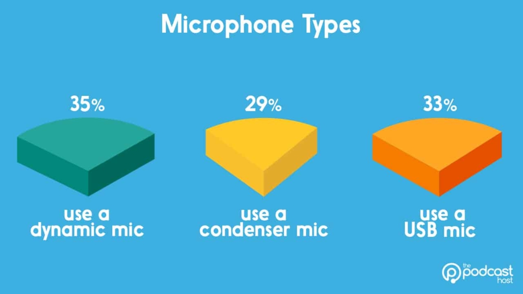 podcast equipment stats - mic types