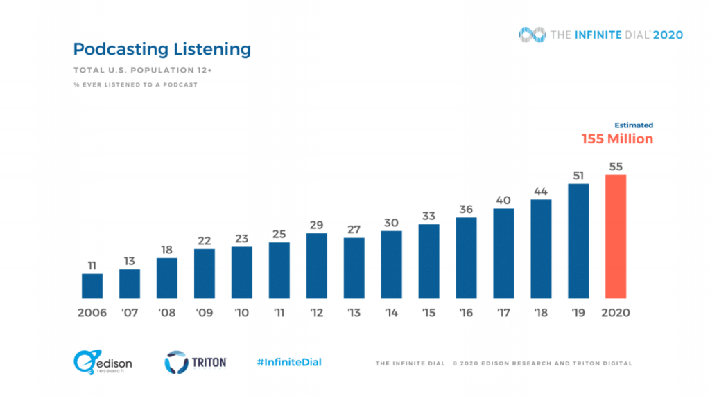 podcast listening trends