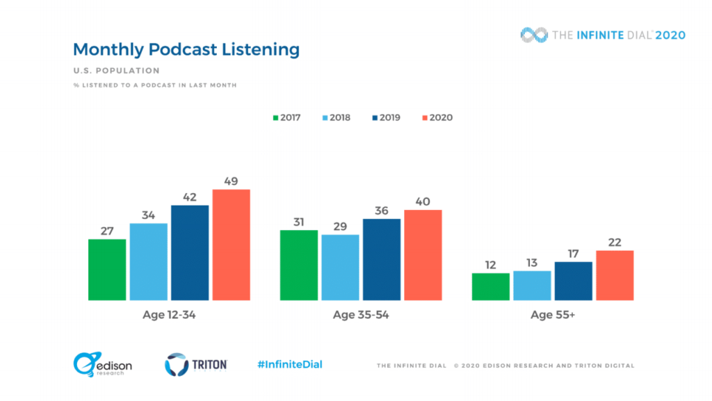 Podcast listening stats age groups