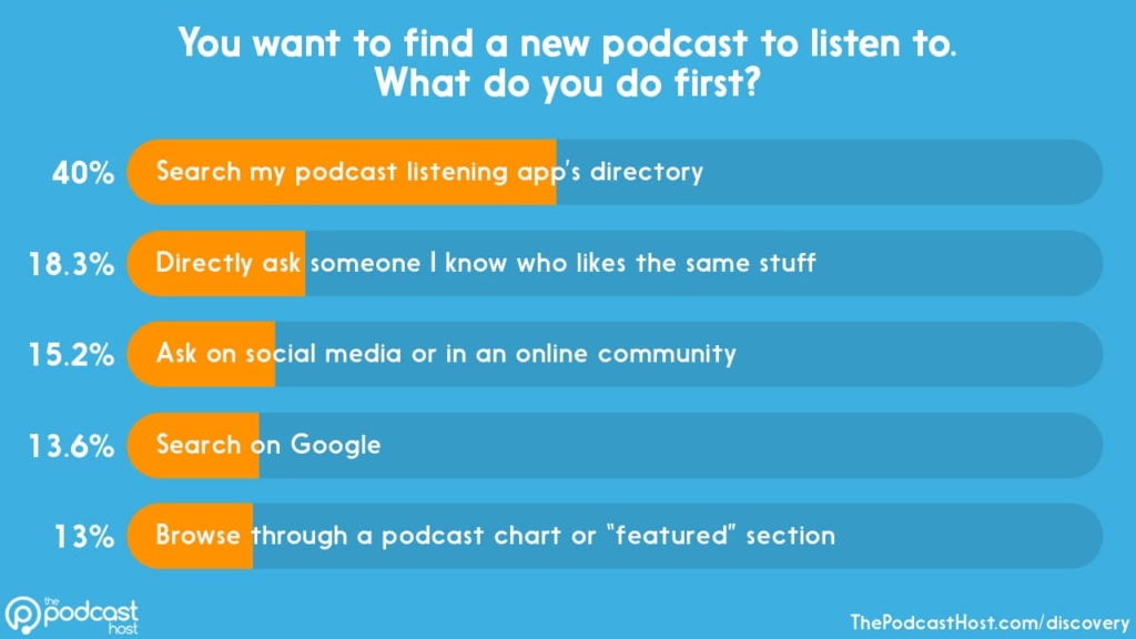 podcast discovery habits