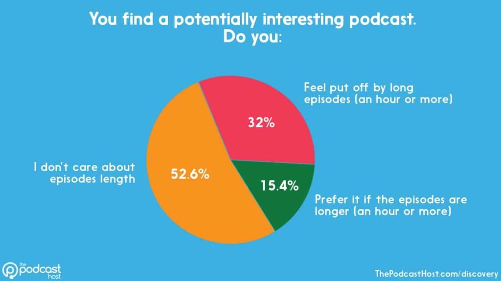 podcast episode length - short episodes.