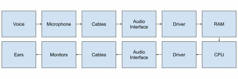 Audio Flow: what is latency?