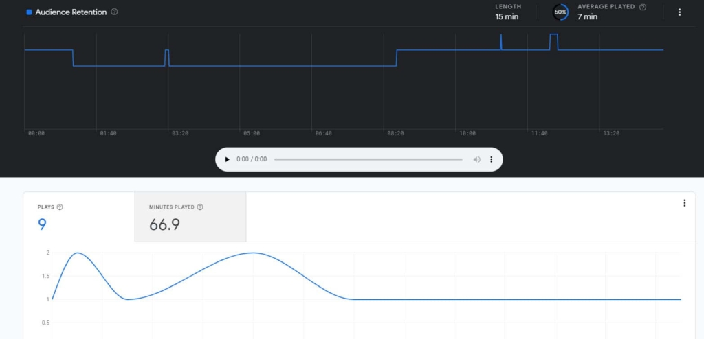 google podcasts manager episode analytics