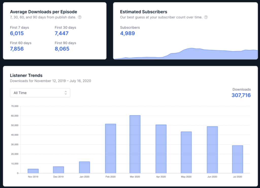 Transistor.fm's sample of how their analytics work