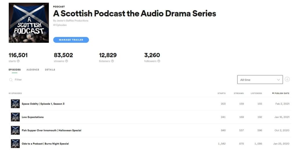 podcast stats on spotify