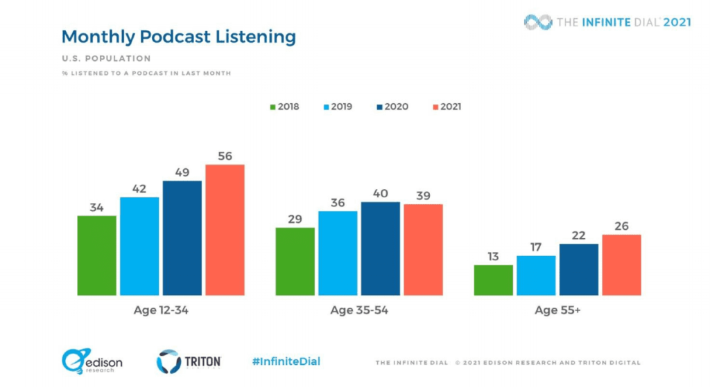 monthly podcast statistics by age group