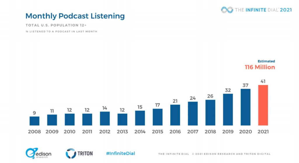 monthly podcast listening stats