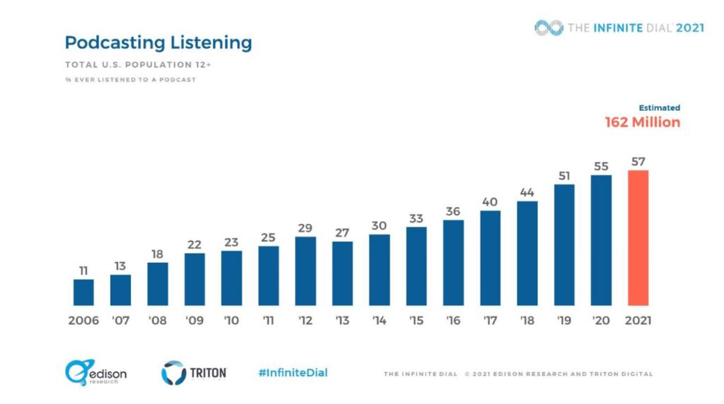 podcast industry statistics on listener trends