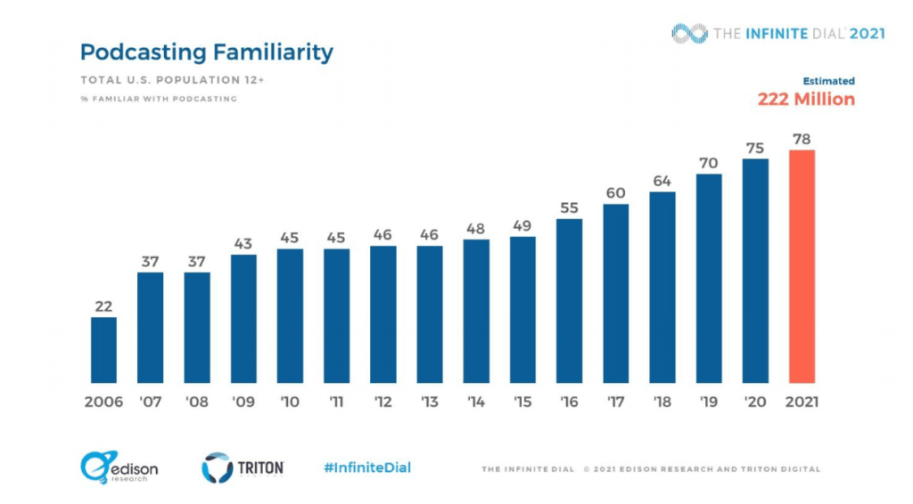 podcast stats on familiarity