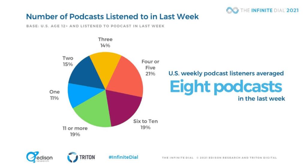 average stats on podcast episode listens