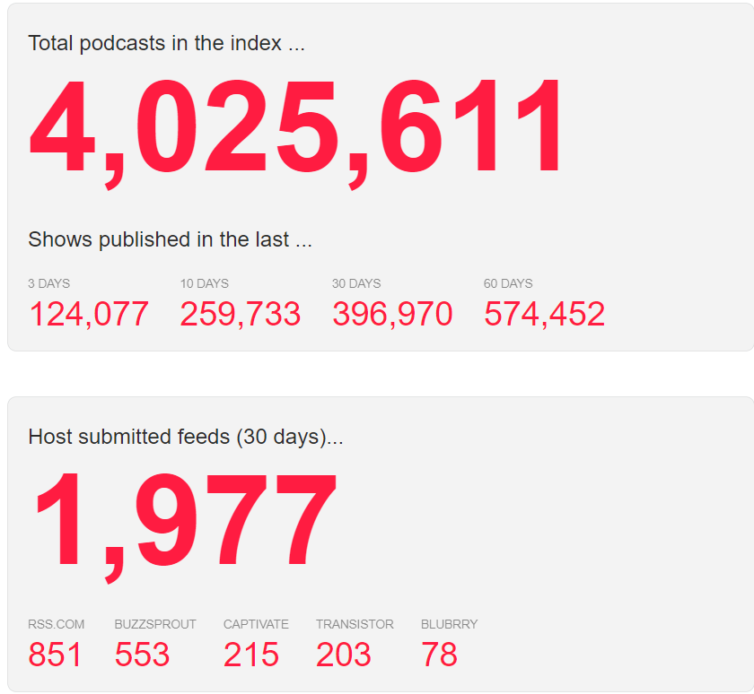 number of podcasts in The Podcast Index: 4,025,611 total and breakdowns by time periods and podcast hosts.