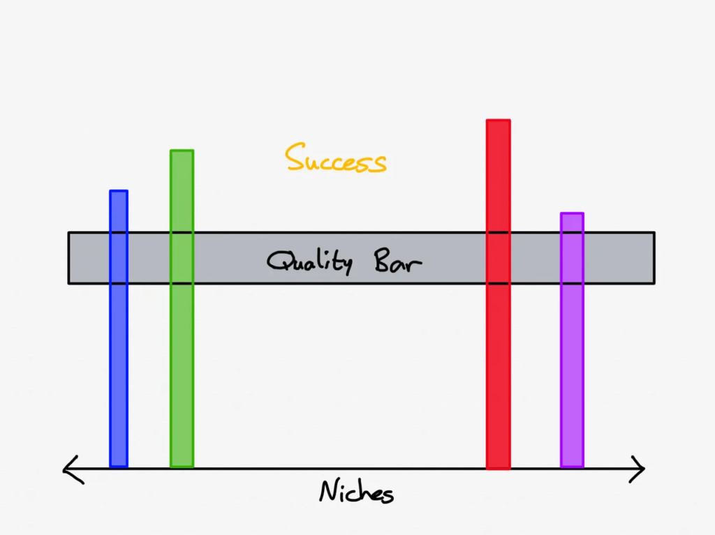 The 'Quality Bar' graph: How to Design a Narrative Style Interview Podcast